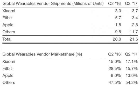 Apple Watchが発売以来のべ出荷本数が3,000万本超に!